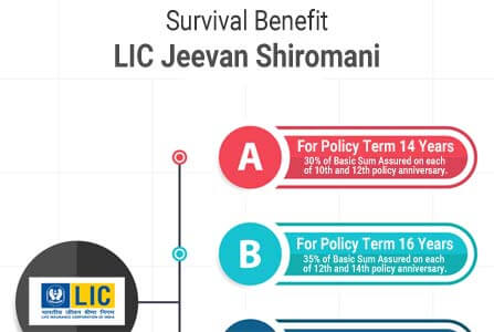 Benefits Of LIC Jeevan Shiromani