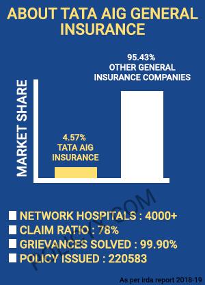 Tata Aig Health Insurance Highlights