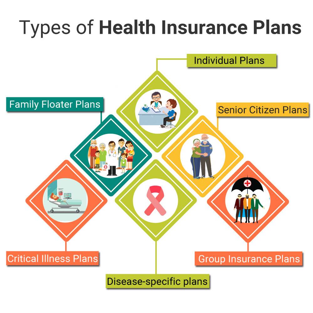 Health Insurance Plans >> Health Insurance Benefits Reasons Why You Need Medical Insurance