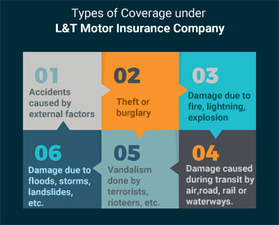 Types of Coverage under L&T Motor Insurance Company