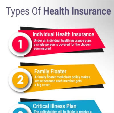 Health Insurance Best Medical Insurance Plans In India 28 Jan 2019