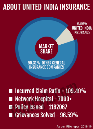 United India Health Insurance Highlights