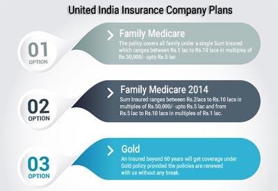 United India Insurance Plans