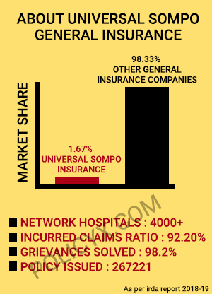 Universal Sompo Health Insurance Highlights
