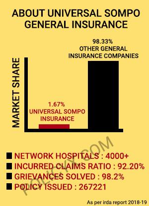 Universal Sompo Health Insurance Renewal Reviews Premium