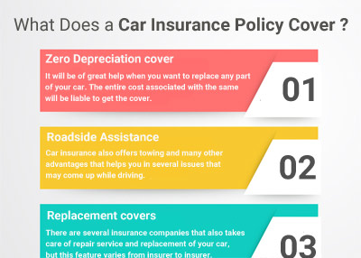 What Does a Car Insurance Policy Cover