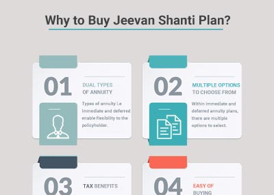 Why to Buy Jeevan Shanti Plan?