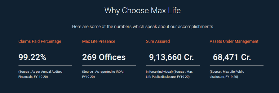 Why Max Life Insurance